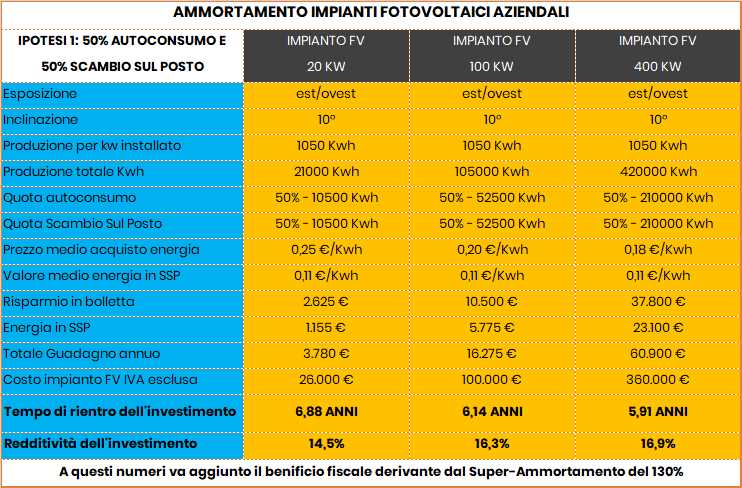 Esempio di rendimento impianti fotovoltaici aziende