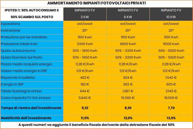 esempio di rendimento impianti fotovoltaici privati