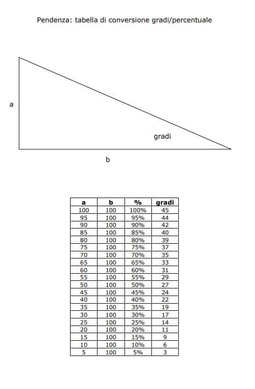 Tabella pendenza tetto in gradi e in percentuale