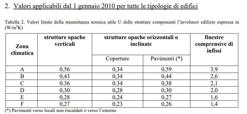 Valori Limite di Trasmittanza Allegato B Tabella 2 DM 11 marzo 2008