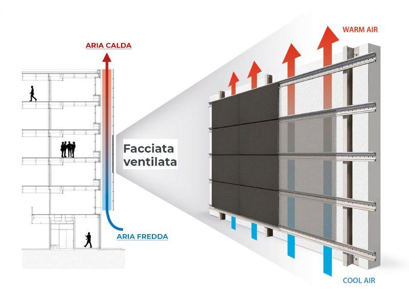 facciata ventilata schema funzionamento
